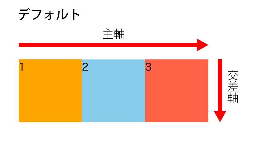 主軸と交差軸のデフォルトの向きの図解