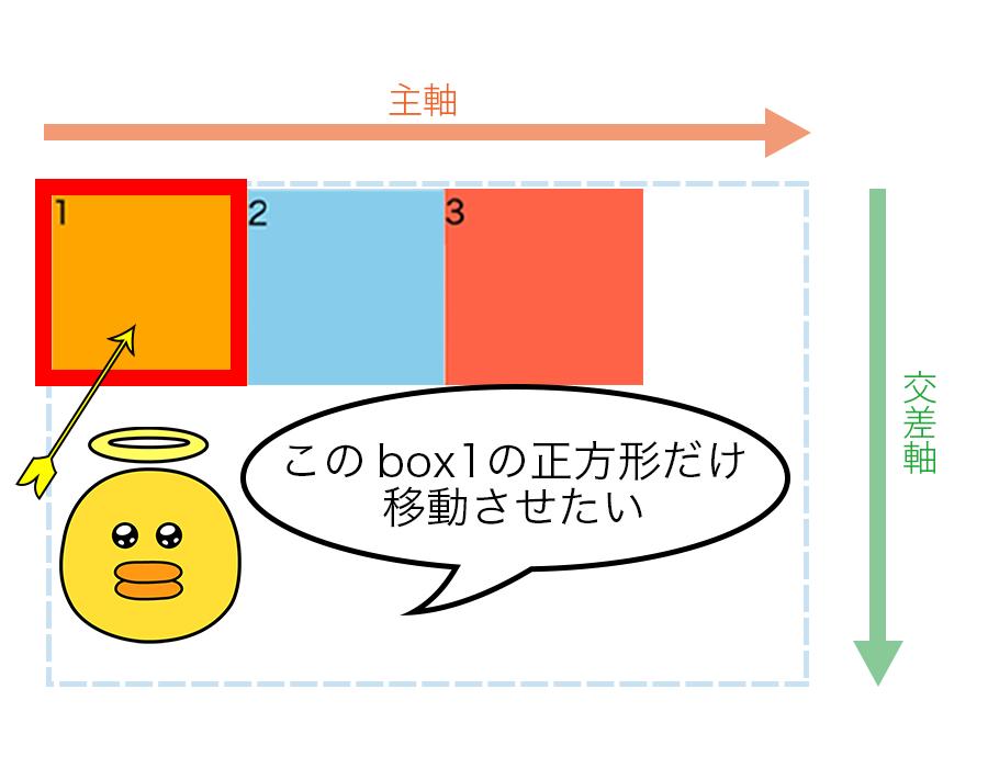 横並びの3つの正方形の内、box1クラスを付けた一番左の正方形だけを移動させたい場合