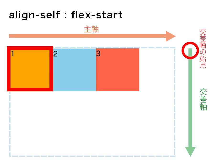 align-self : flex-startの図解