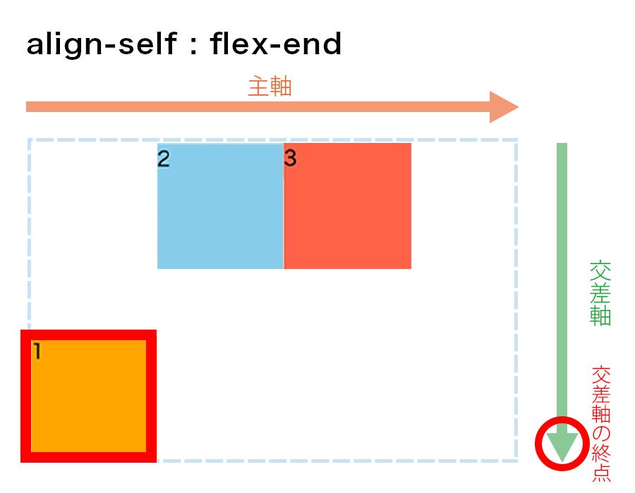 align-self : flex-endの図解