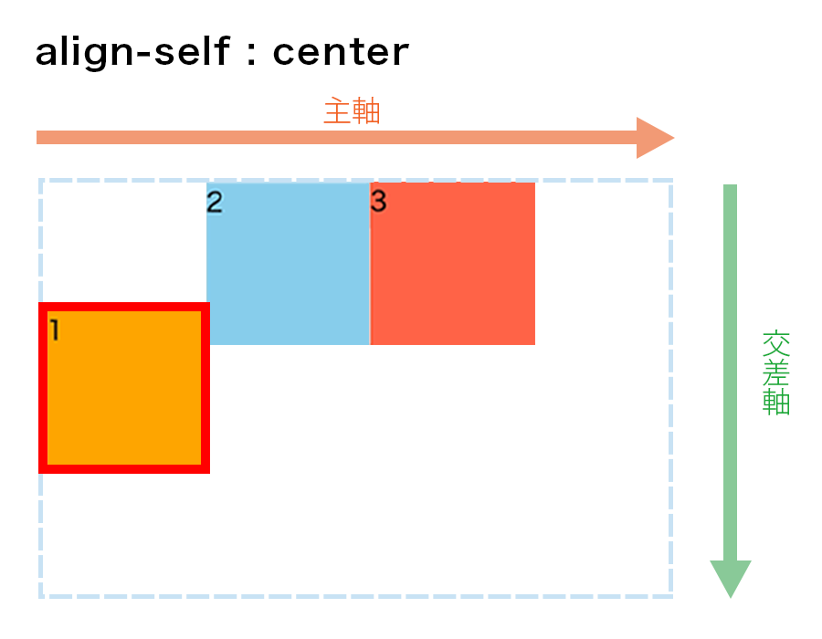 align-self : centerの図解