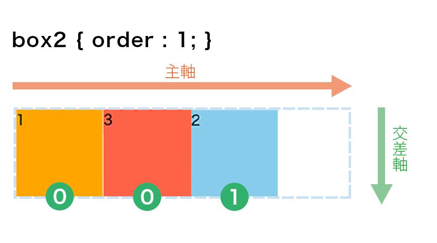 box2の正方形にだけ「order : 1」を指定した画像