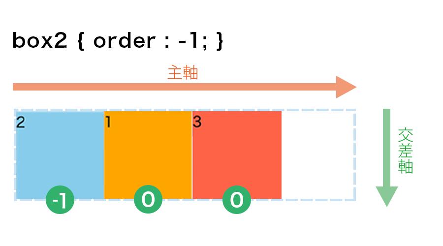 box2の正方形にだけ「order : −1」を指定した画像