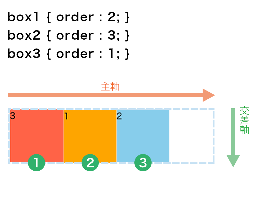 box1、box2、box3にそれぞれ個別に番号を指定して任意の並び順にした画像