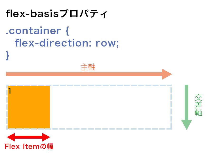 flex-directionがrowの場合に、flex-basisが要素の幅を表している図解
