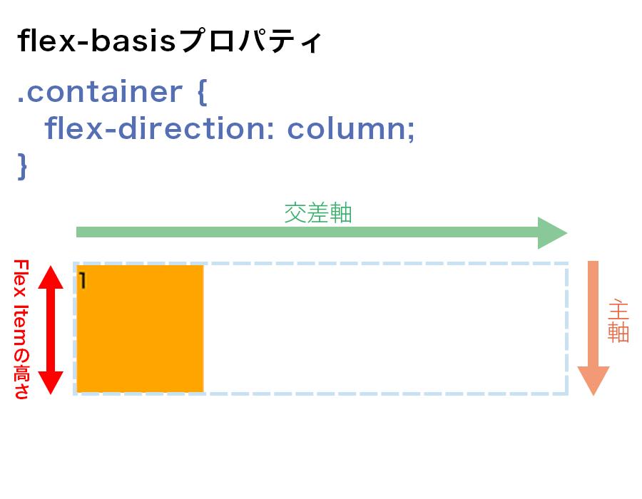 flex-directionがcolumnの場合に、flex-basisが要素の高さを表している図解
