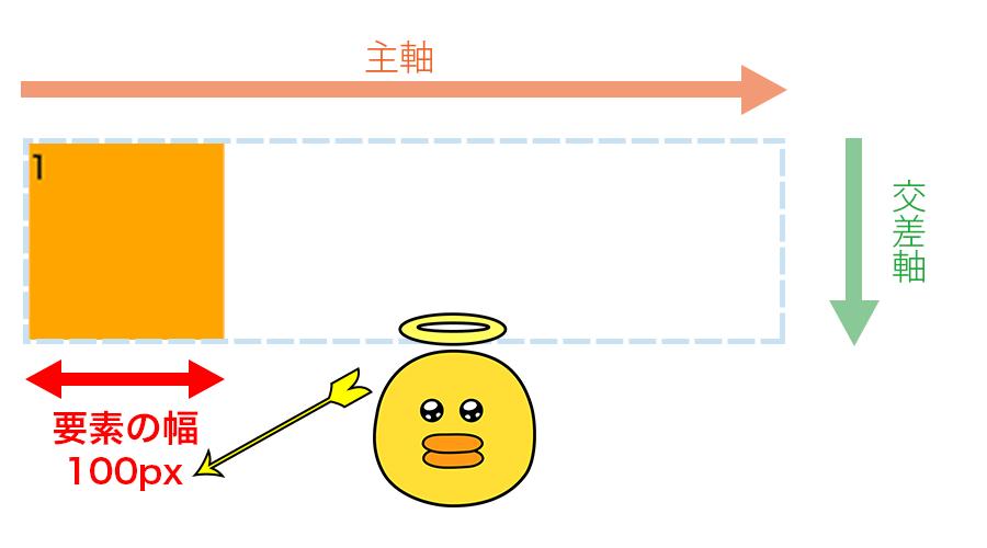 この記事ではflex-basisiはFlex Itemの幅を指していて、100pxであるという図解