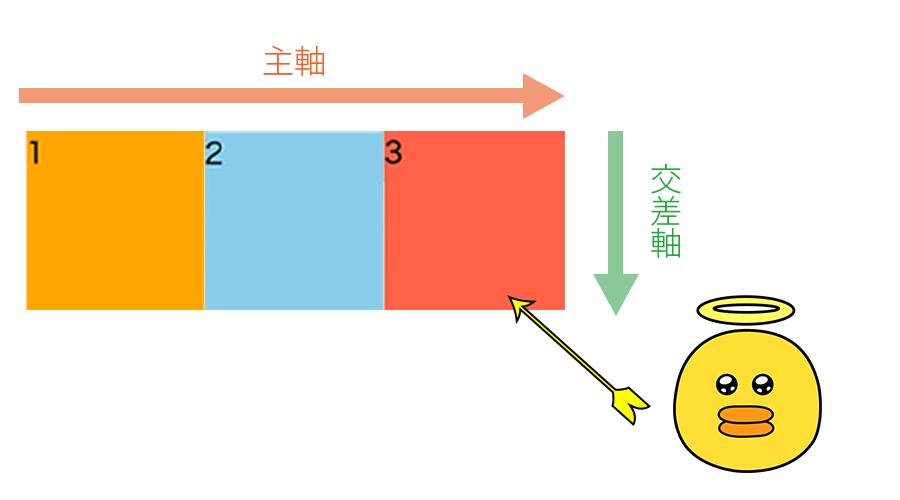 3つの正方形が横並びになってブラウザに表示されている画像