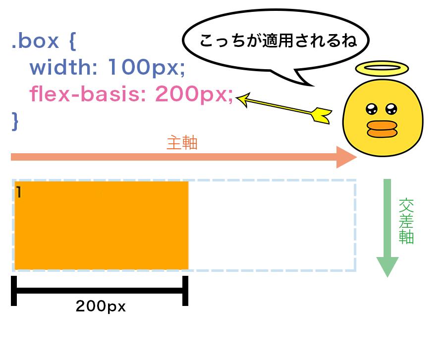 flex-basisを200pxと指定するとフレックスボックス内では200pxの幅が適用される図解