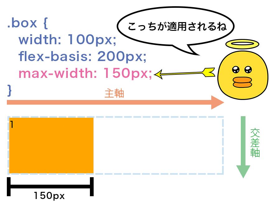 flex-basisが200pxでも、max-widthが150pxを指定されていたらFlex Itemの幅は150pxになるという図解