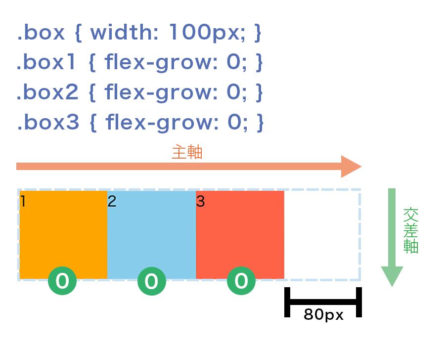 flex-growプロパティの初期値「0」は余白があっても伸ばさないという図解