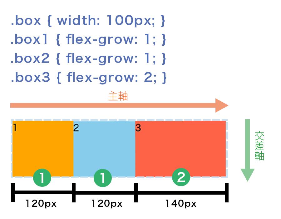 80pxの余白を1:1:2の割合で分配してFlex Itemを伸ばす設定になっている図