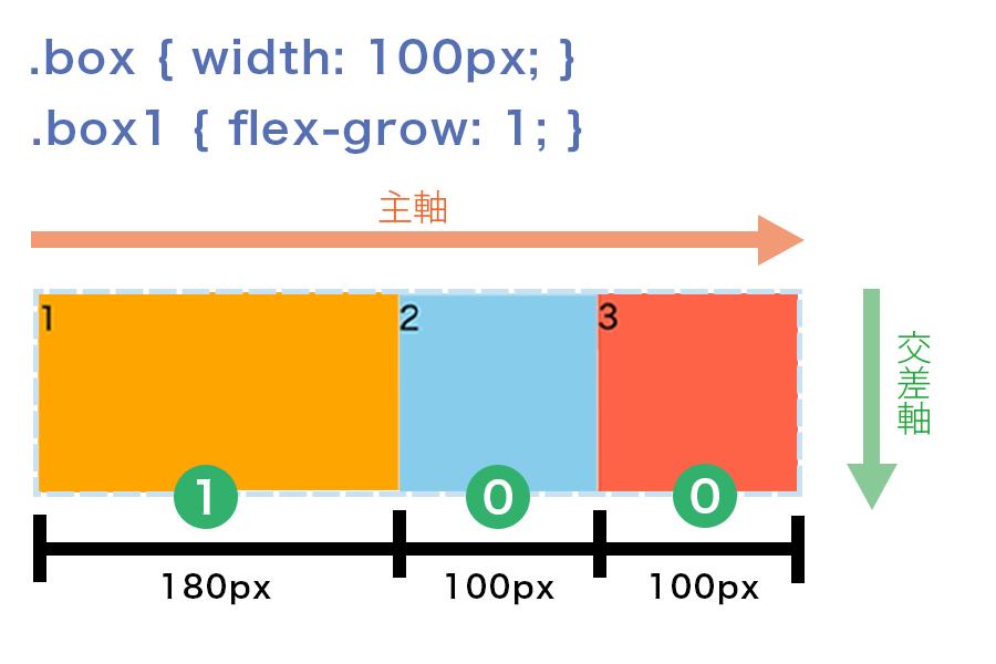 box1にだけflex-growを「1」と指定すると、box1に余白の80pxが割り当てられて180pxになる図解