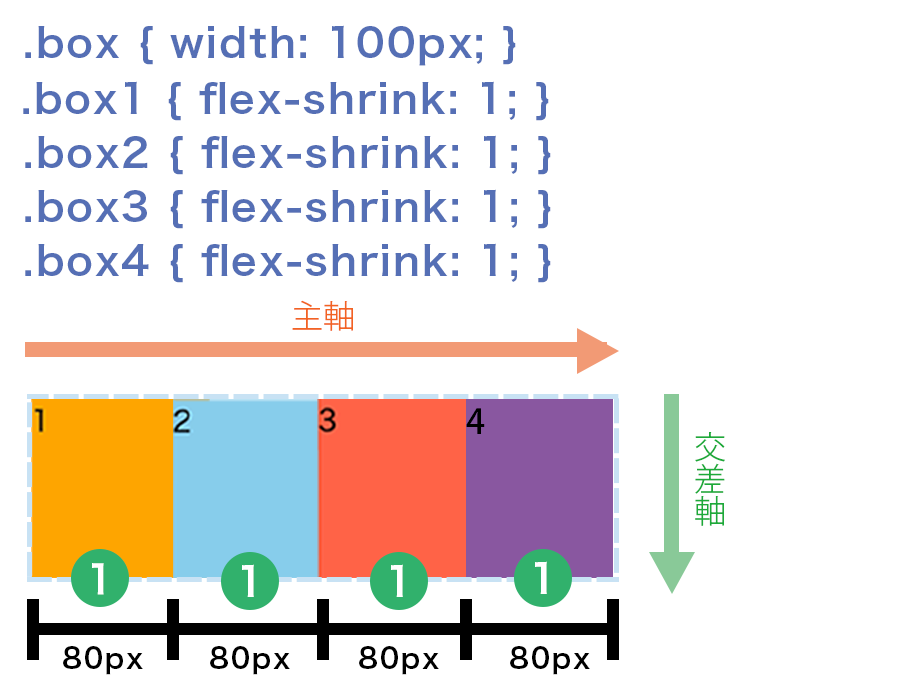 100pxの正方形4つがそれぞれ20pxずつ縮まって320pxにぴったり収まっている図