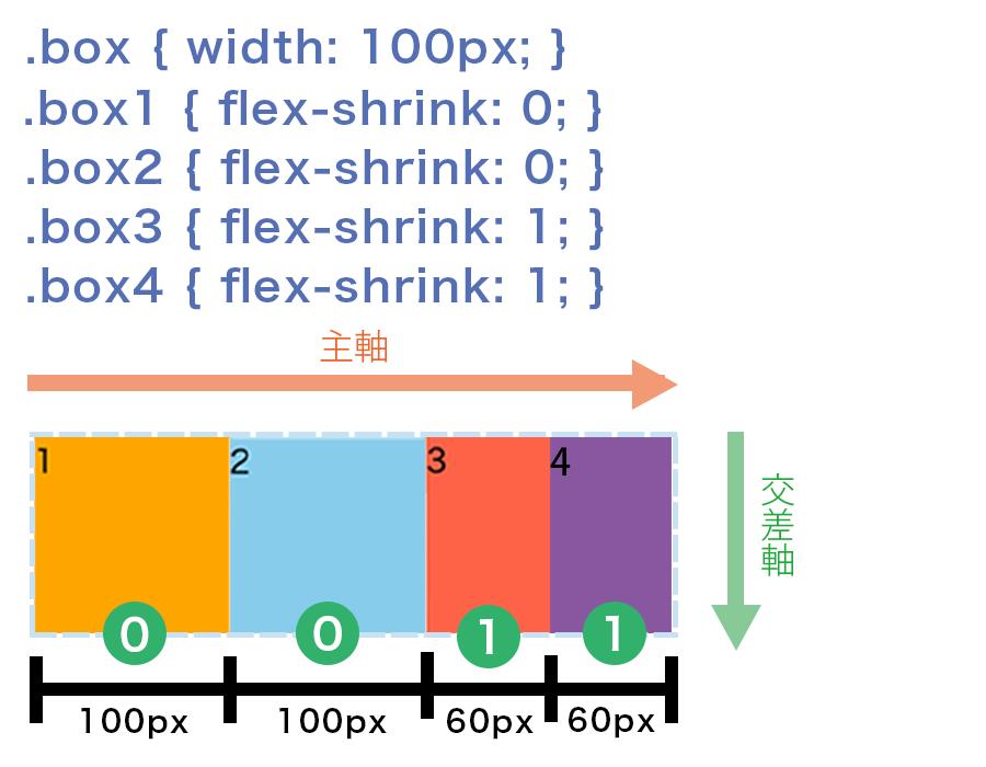flex-shrinkをbox1から順に0、0、1、1とすると、足りない80pxの分を 2等分にした40pxをbox3とbox4のflex-basis100pxから縮めることでぴったり収める図解