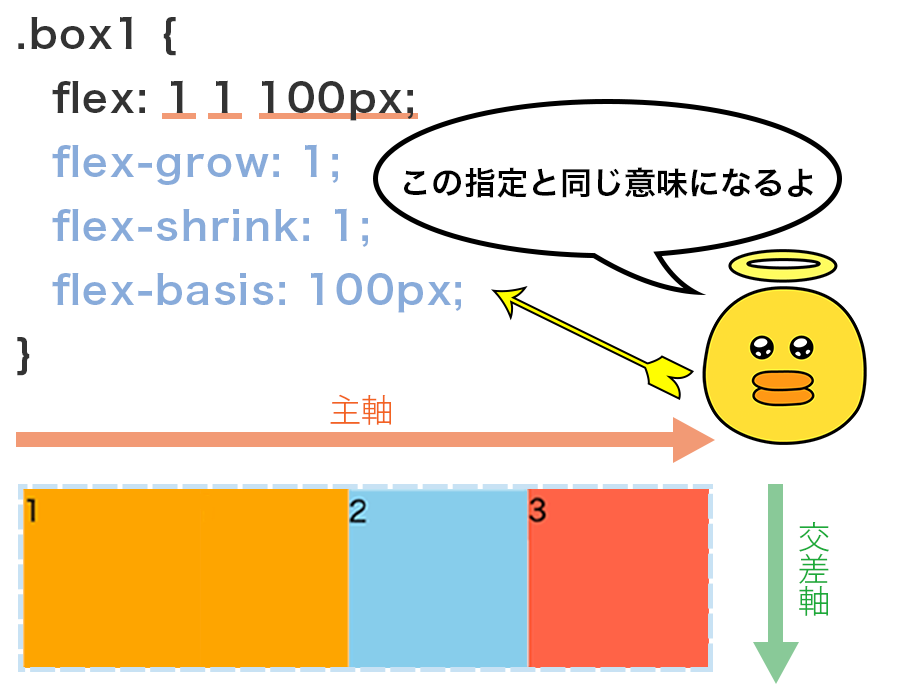 flex : 1 1 100pxという順番で一括指定した図
