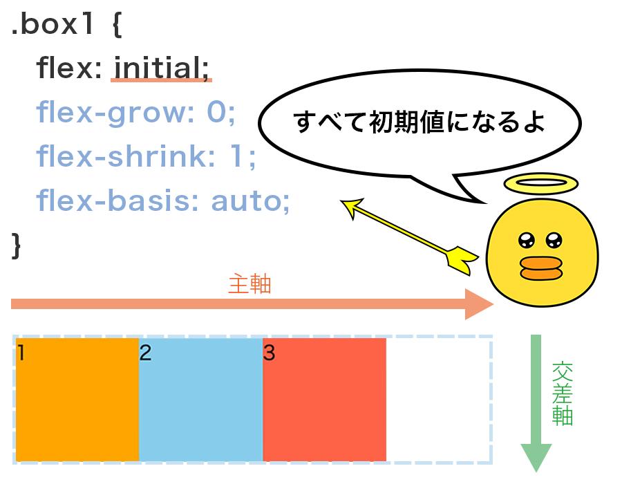 Flex Containerの領域が余ってもFlex Itemを伸ばさない、でも領域が足りなくなったらFlex Itemを縮めるという設定の図