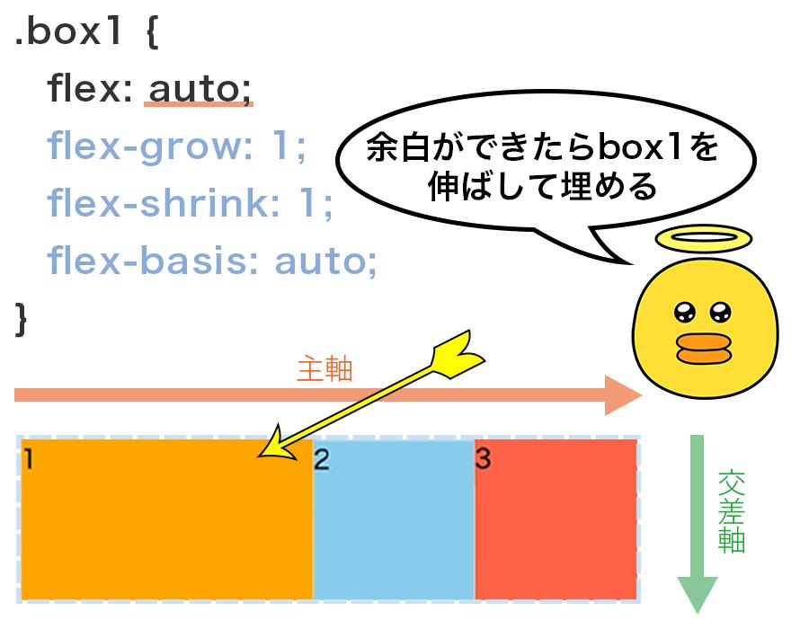 flex : autoを指定することで、Flex Containerの領域に余白ができたらbox1を伸ばして余白を埋める設定の図