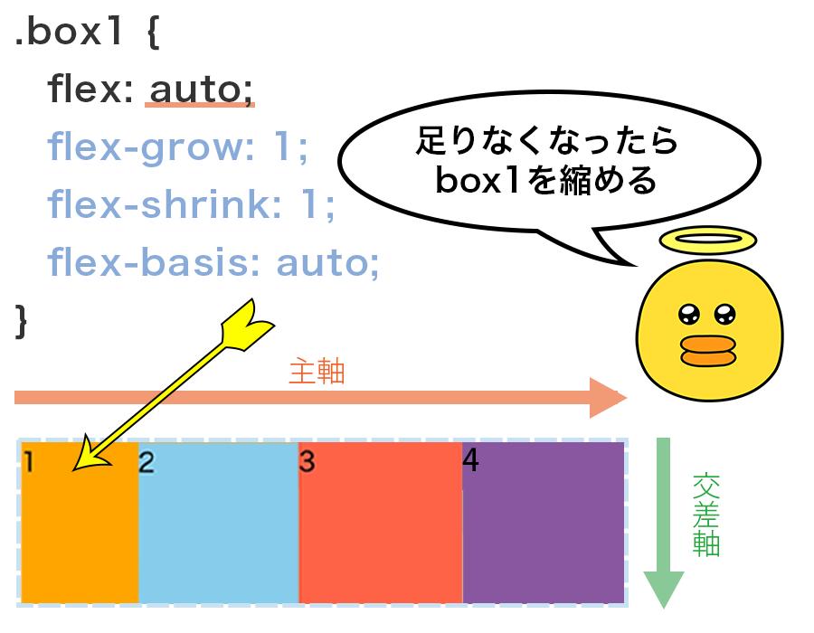 Flex Containerの領域が足りなくなったらbox1を縮めてぴったり収める設定の図