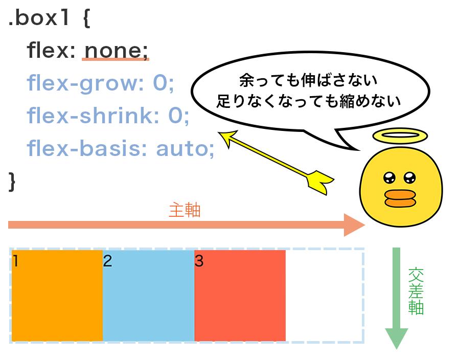flex : noneと指定すると、Flex Containerの領域が余っても伸ばさない・足りなくなっても縮めないという設定になる図