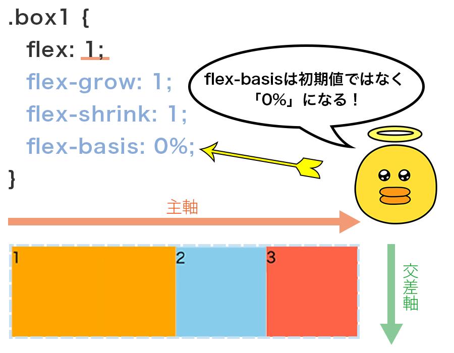 「flex : 1」と指定した場合、「flex-grow : 1」「flex-shrink : 1」「flex-basis : 0%」と指定した場合と同じ意味になるという図