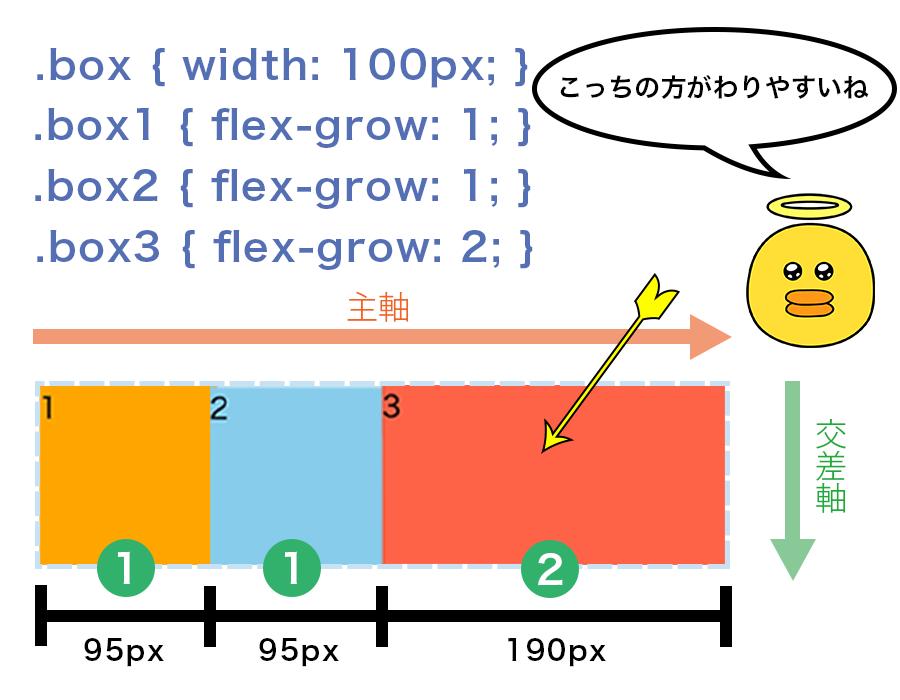 box1から順に1、1、2と指定するとFlex Containerの380pxの幅を1:1:2の割合で分割した幅になっている図