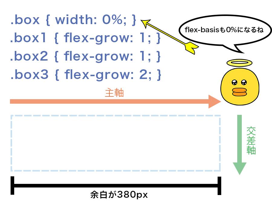 すべてのFlex Itemのflex-basisを「0%」と指定すると余白が380pxということになる図