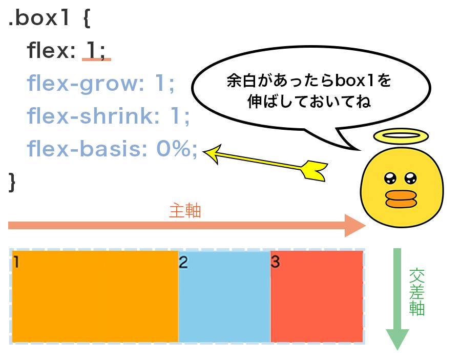 余白があったら伸ばしておいてねという意味でひとつのFlex Itemにだけ「flex : 1」を指定している図