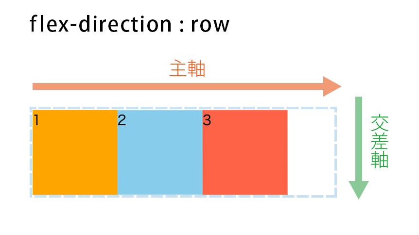 flex-direction : rowの図解