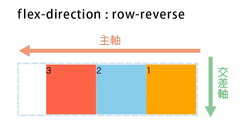 flex-direction : row-reverseの図解