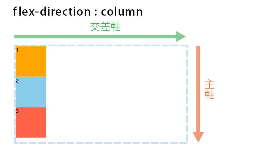 flex-direction : columnの図解