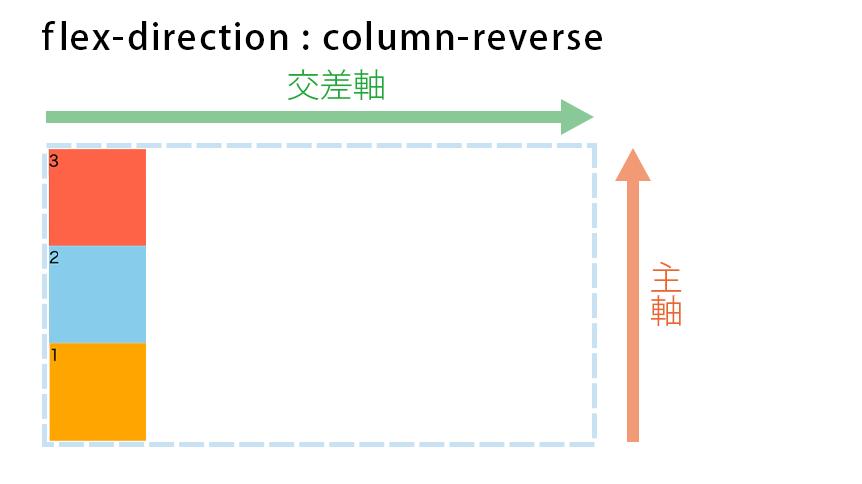 flex-direction : column-reverseの図解