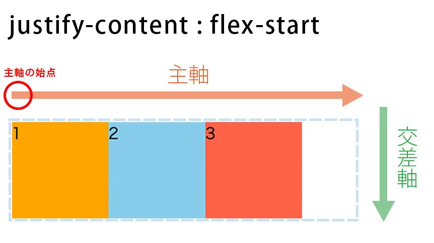 justify-content : flex-startの図解