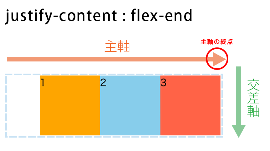 justify-content : flex-endの図解