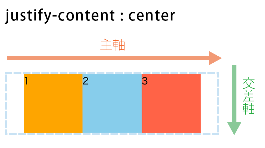 justify-content : centerの図解