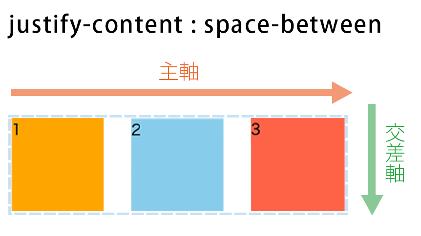 justify-content : space-betweenの図解
