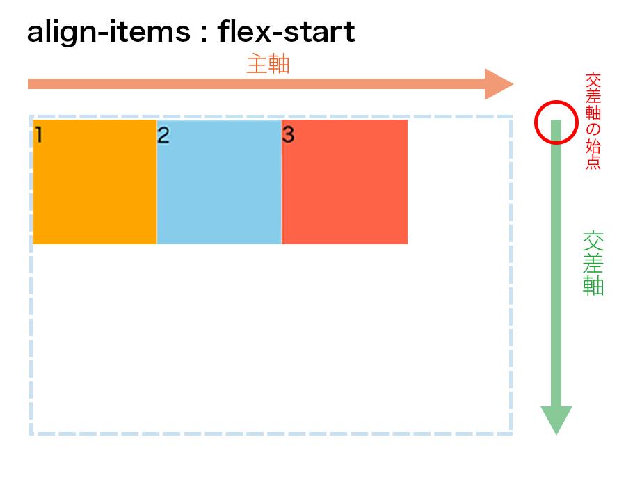 align-items : flex-startの図解