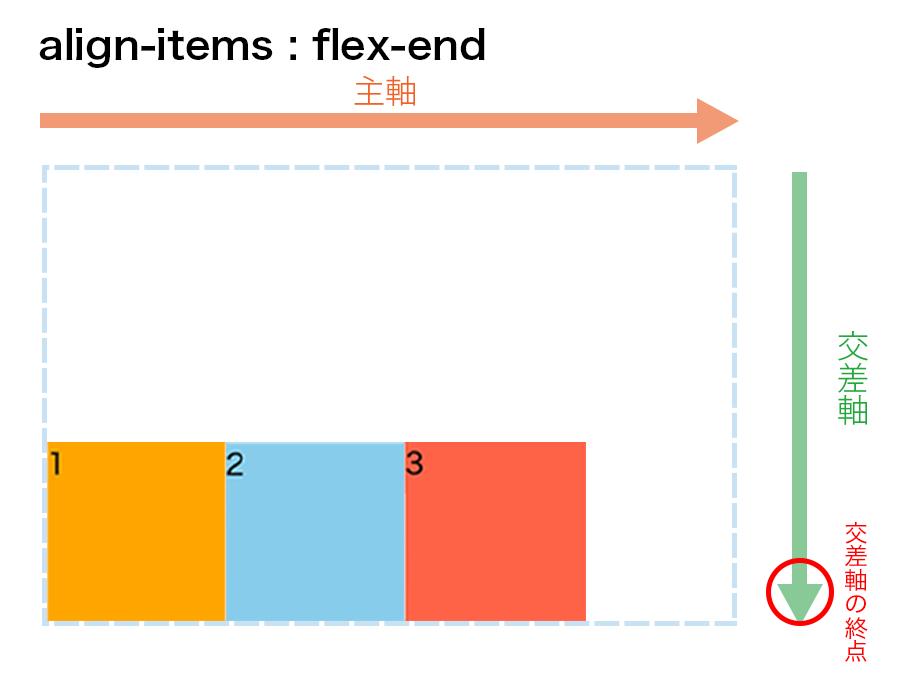 align-items : flex-endの図解