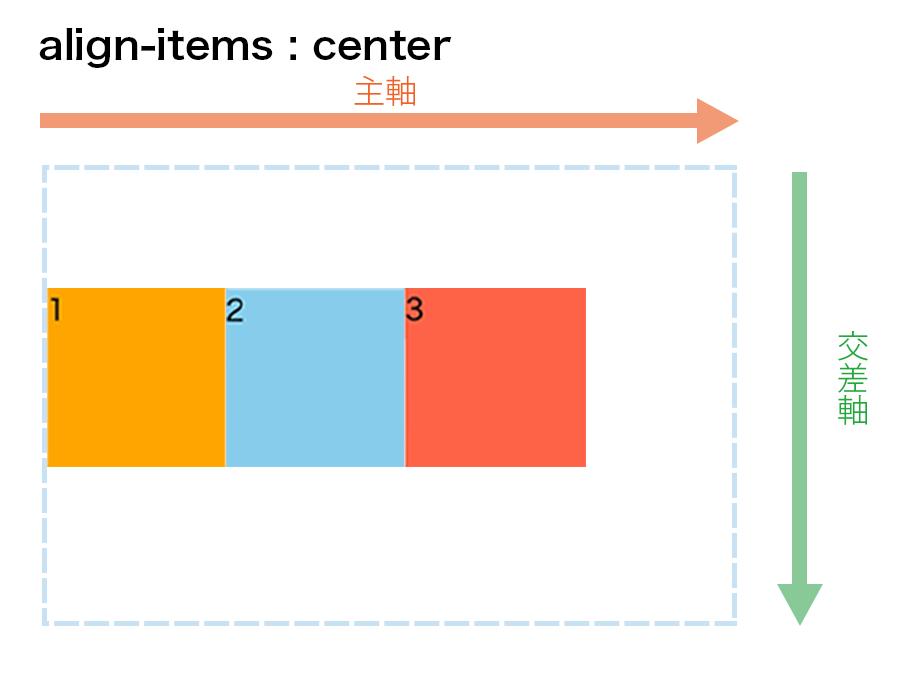 align-items : centerの図解