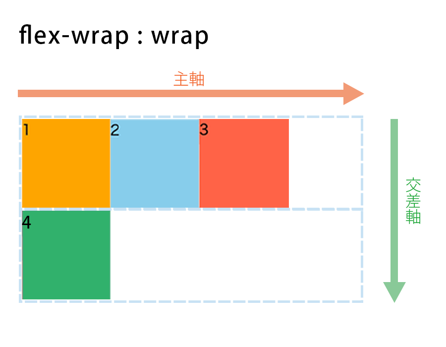 flex-wrap : wrapの図解