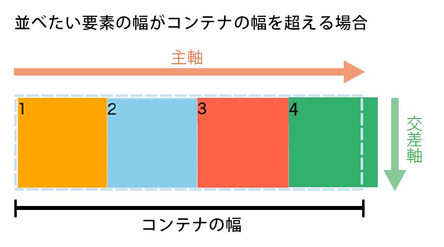 並べたい要素の幅がコンテナFlex Containerの幅を超える場合の図