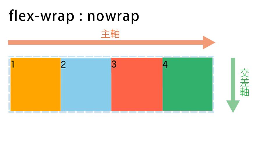 flex-wrap : nowrapの図解