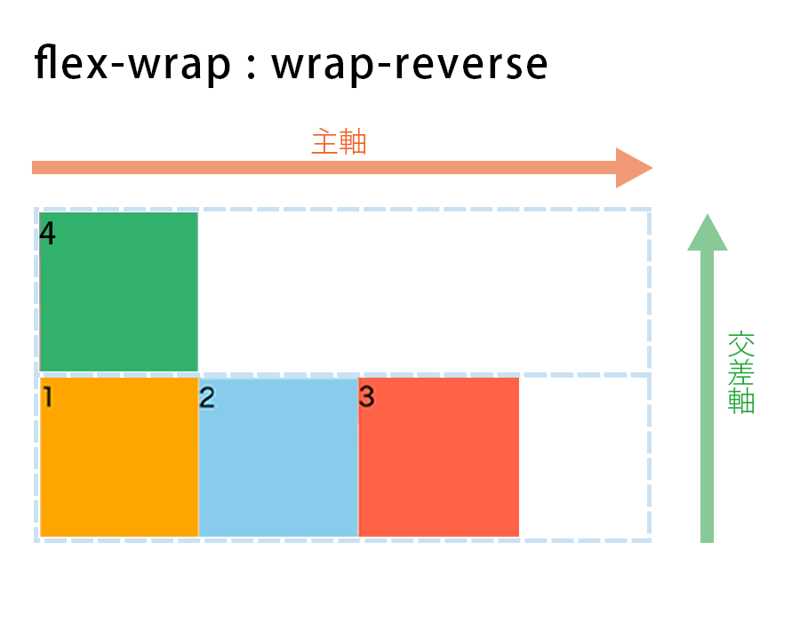 flex-wrap : wrap-reverseの図解