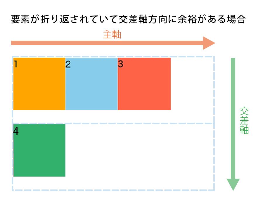要素が折り返されていてなおかつ交差軸方向に余裕がある場合の図