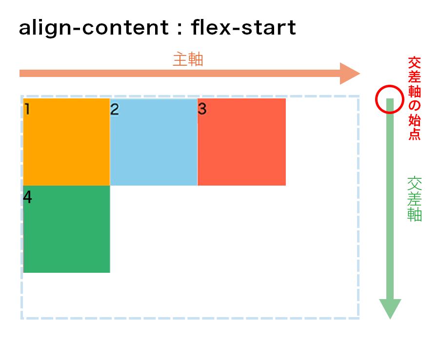 align-content : flex-startの図解