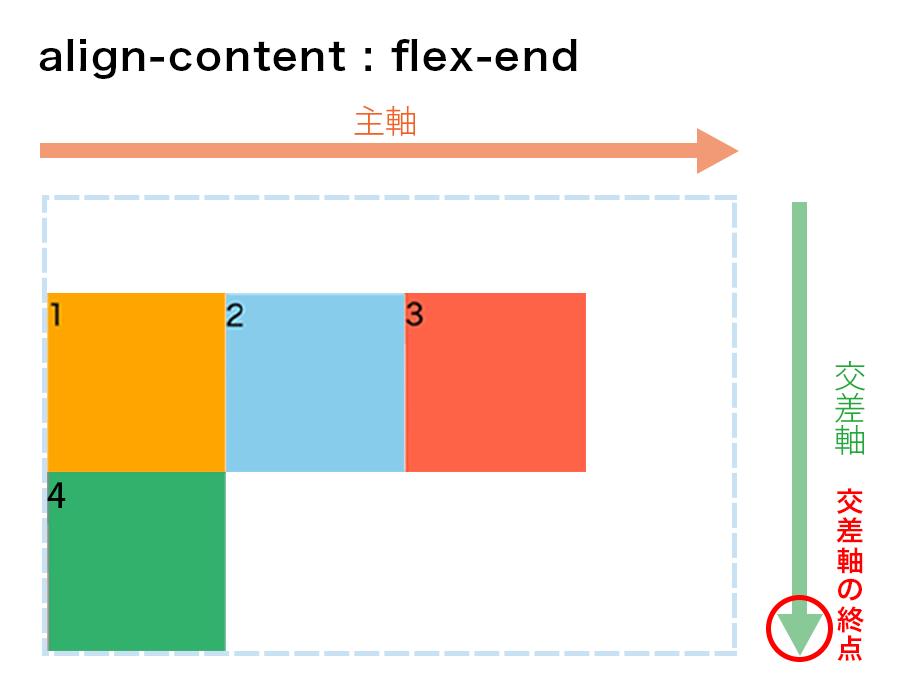 align-content : flex-endの図解