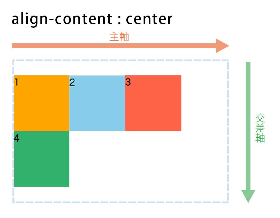 align-content : centerの図解