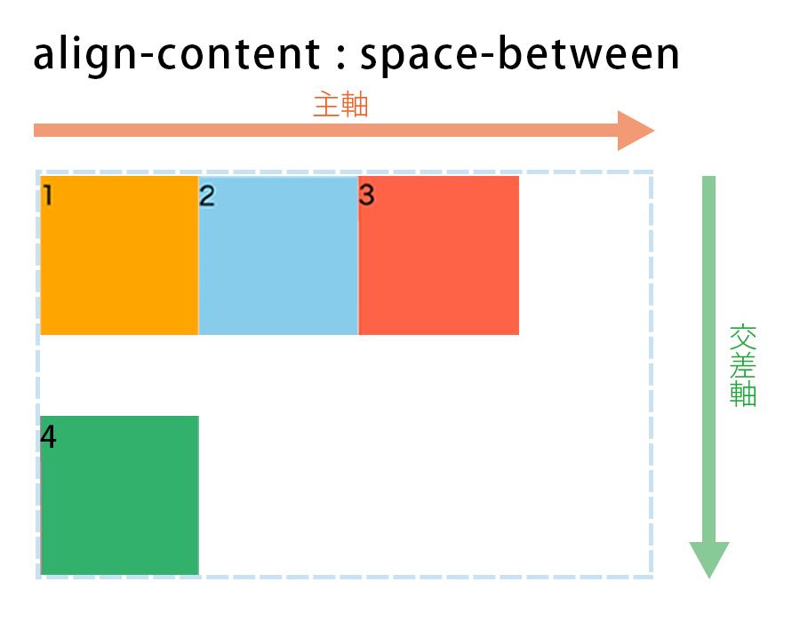 align-content : space-betweenの図解